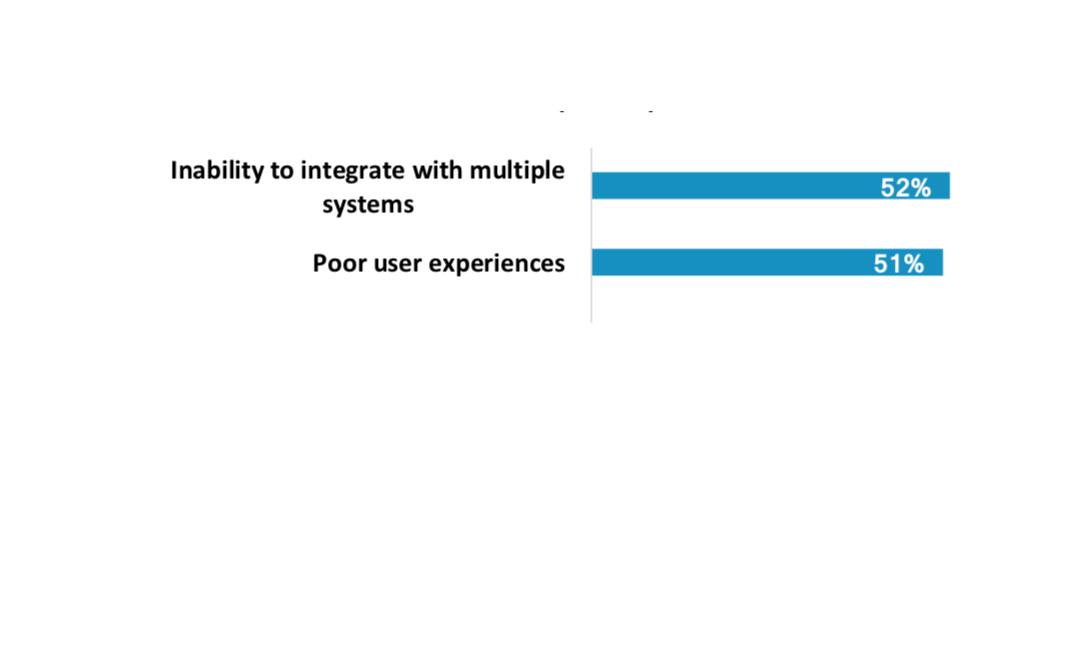 Wie zufrieden sind Unternehmen mit ihrem E-Learning eigentlich?